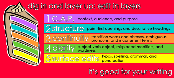 A poster about Editing your Writing in layers.